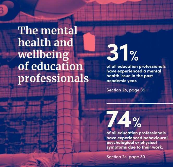 Teachers mental health and wellbeing in 2020