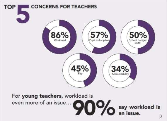 teachers mental health workload is still an issue